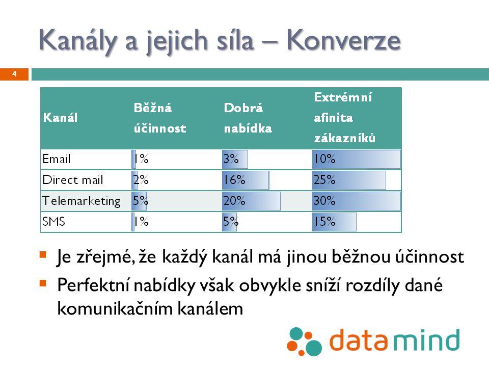 Kanály a jejich síla – Konverze 4  Je zřejmé, že každý kanál má jinou běžnou účinnost  Perfektní nabídky však obvykle sníží rozdíly dané komunikační