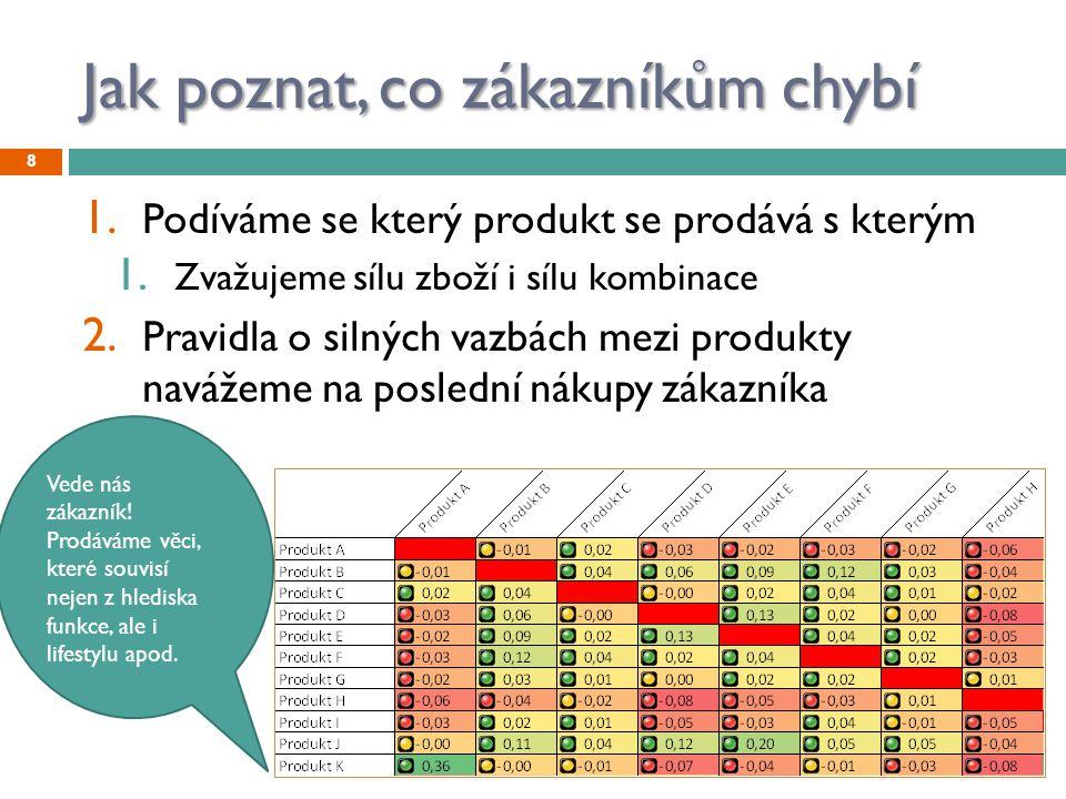 Jak poznat, co zákazníkům chybí 1. Podíváme se který produkt se prodává s kterým 1. Zvažujeme sílu zboží i sílu kombinace 2. Pravidla o silných vazbác