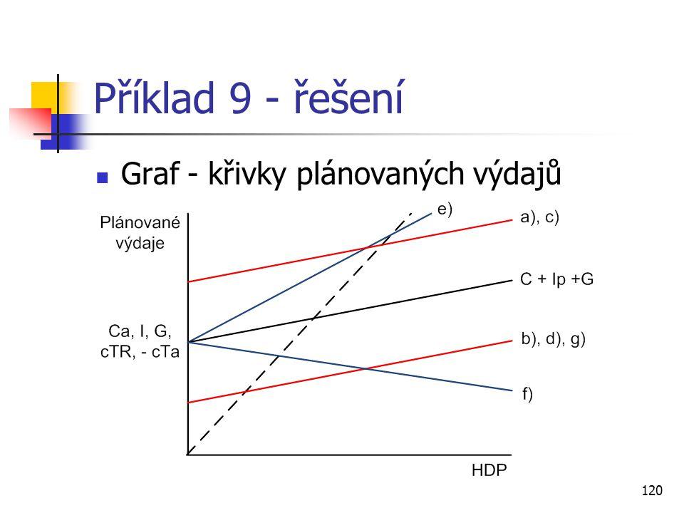 120 Příklad 9 - řešení  Graf - křivky plánovaných výdajů