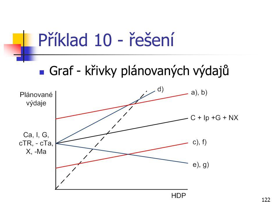 122 Příklad 10 - řešení  Graf - křivky plánovaných výdajů
