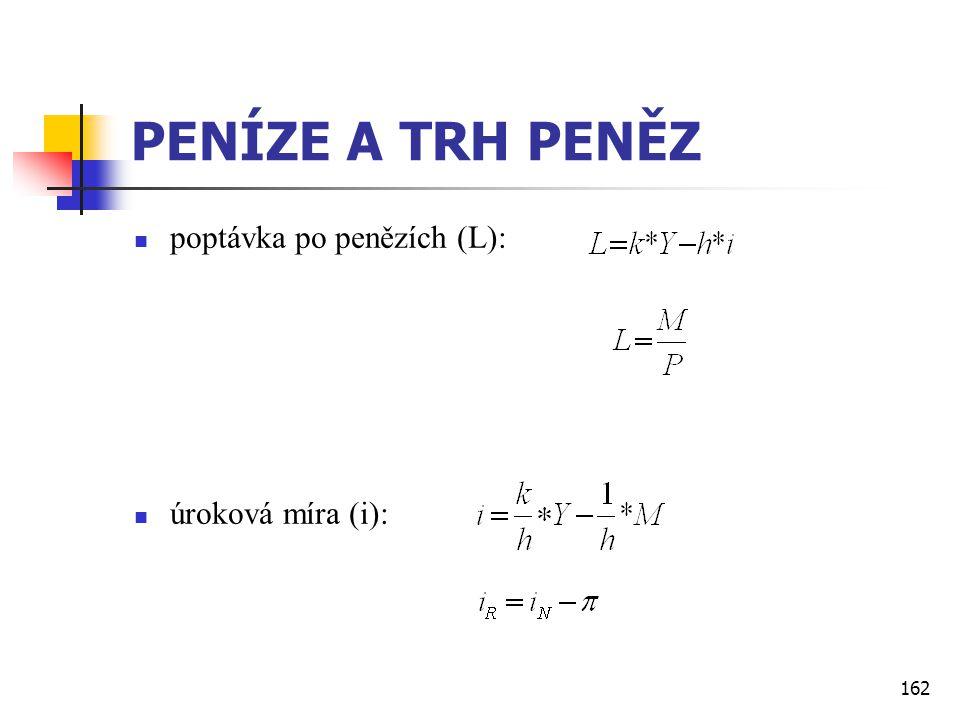 162 PENÍZE A TRH PENĚZ  poptávka po penězích (L):  úroková míra (i):