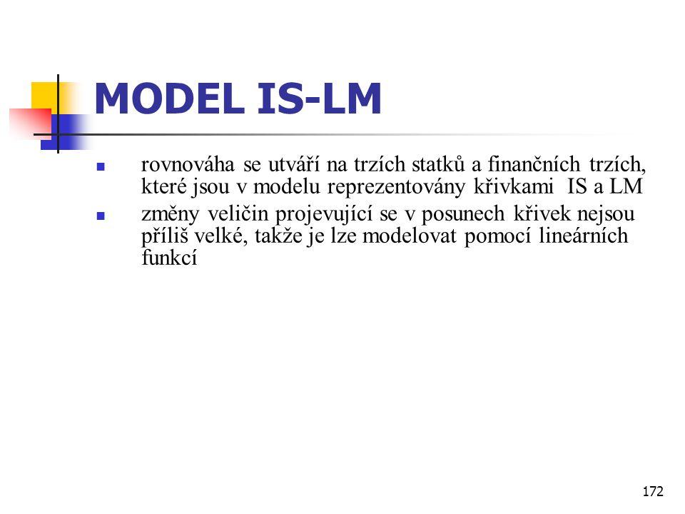 172 MODEL IS-LM  rovnováha se utváří na trzích statků a finančních trzích, které jsou v modelu reprezentovány křivkami IS a LM  změny veličin projev