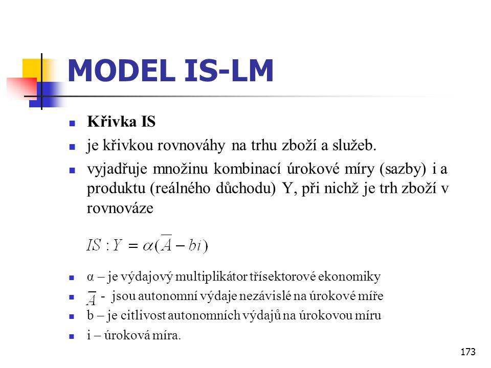 173 MODEL IS-LM  Křivka IS  je křivkou rovnováhy na trhu zboží a služeb.  vyjadřuje množinu kombinací úrokové míry (sazby) i a produktu (reálného d