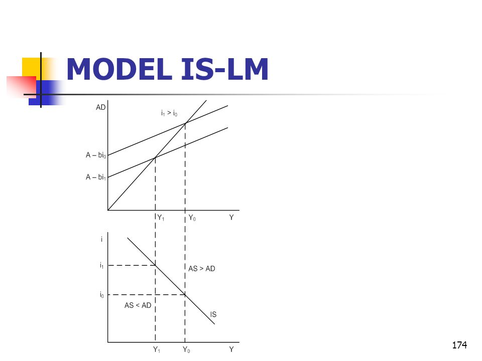 174 MODEL IS-LM