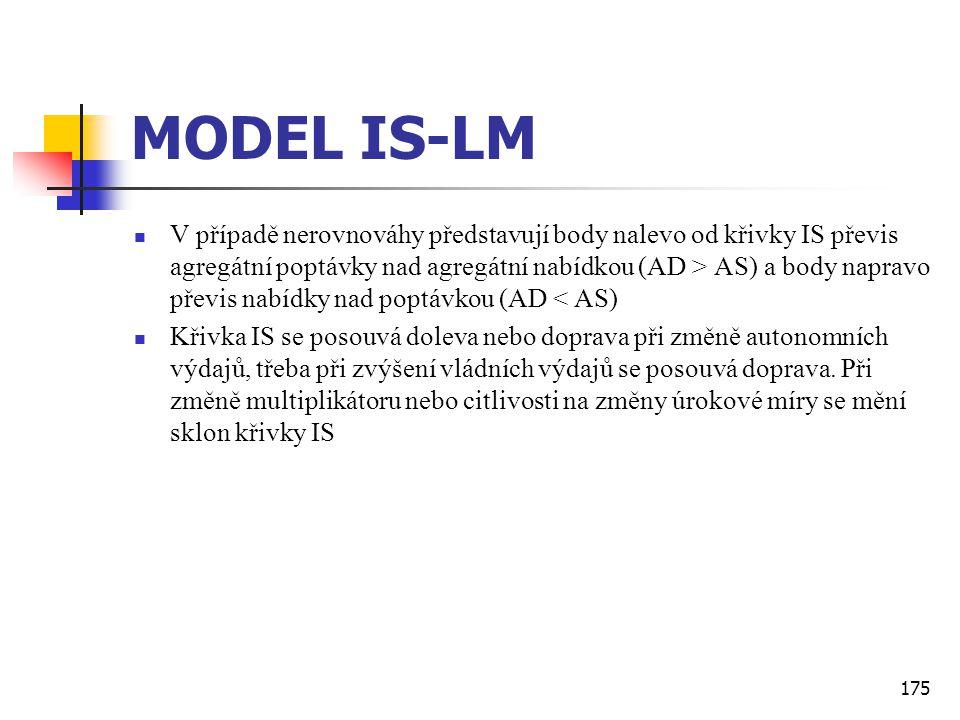 175 MODEL IS-LM  V případě nerovnováhy představují body nalevo od křivky IS převis agregátní poptávky nad agregátní nabídkou (AD > AS) a body napravo