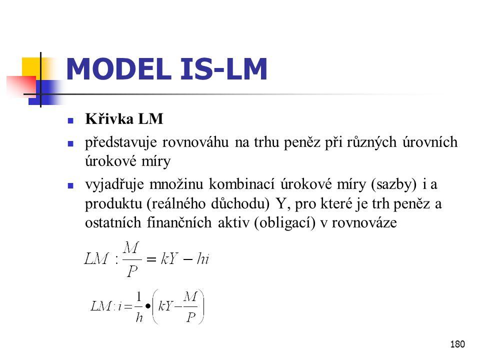 180 MODEL IS-LM  Křivka LM  představuje rovnováhu na trhu peněz při různých úrovních úrokové míry  vyjadřuje množinu kombinací úrokové míry (sazby)