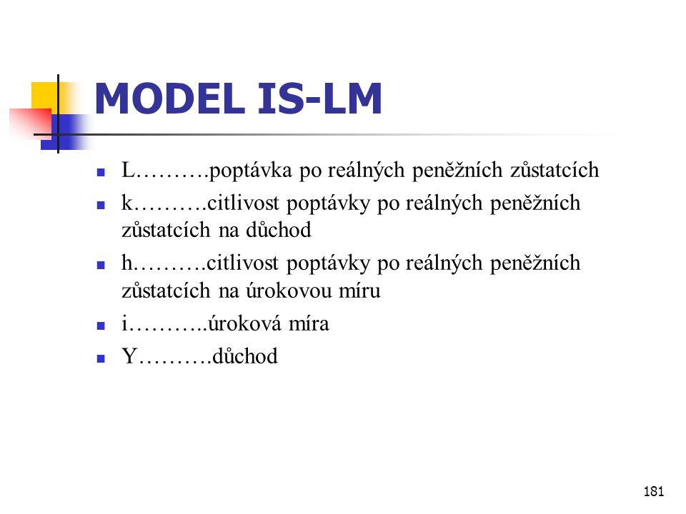 181 MODEL IS-LM  L……….poptávka po reálných peněžních zůstatcích  k……….citlivost poptávky po reálných peněžních zůstatcích na důchod  h……….citlivost