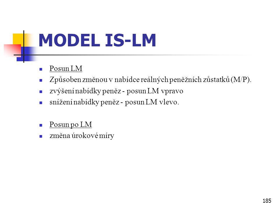 185 MODEL IS-LM  Posun LM  Způsoben změnou v nabídce reálných peněžních zůstatků (M/P).  zvýšení nabídky peněz - posun LM vpravo  snížení nabídky