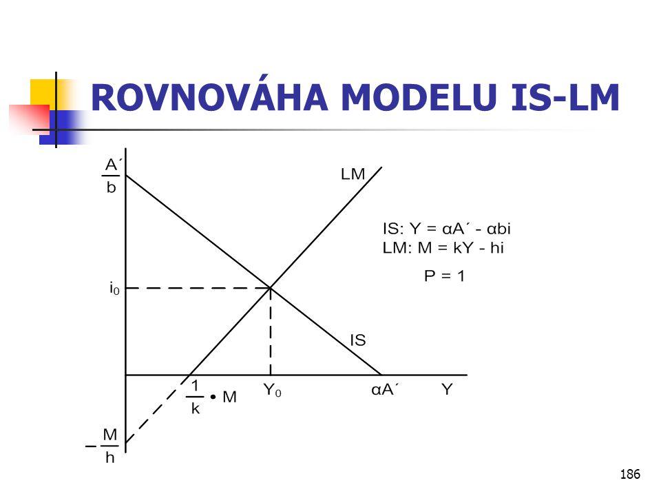 186 ROVNOVÁHA MODELU IS-LM