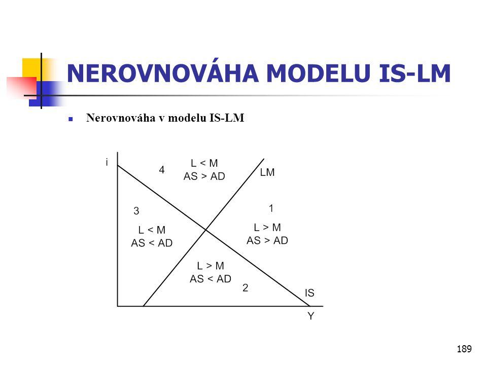 189 NEROVNOVÁHA MODELU IS-LM  Nerovnováha v modelu IS-LM