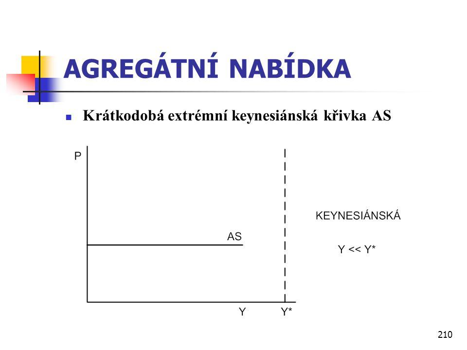 210 AGREGÁTNÍ NABÍDKA  Krátkodobá extrémní keynesiánská křivka AS