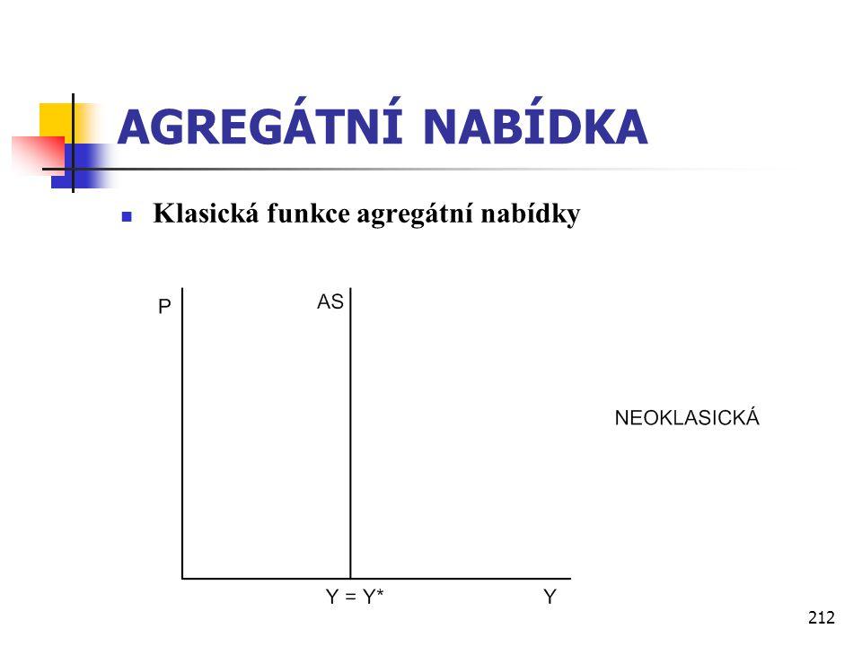 212 AGREGÁTNÍ NABÍDKA  Klasická funkce agregátní nabídky