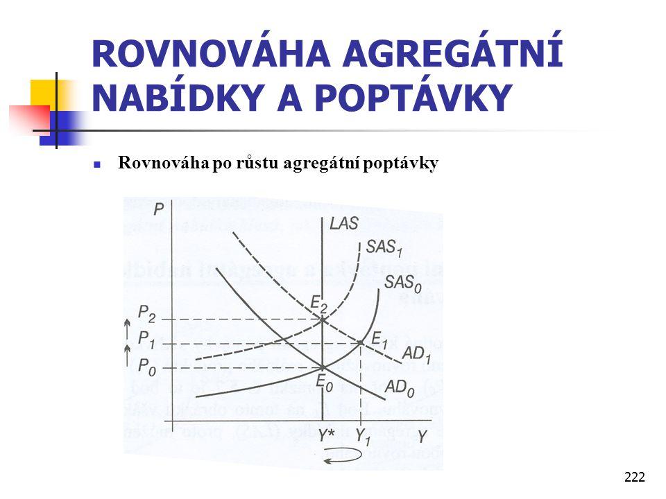 222 ROVNOVÁHA AGREGÁTNÍ NABÍDKY A POPTÁVKY  Rovnováha po růstu agregátní poptávky