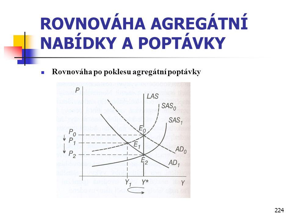 224 ROVNOVÁHA AGREGÁTNÍ NABÍDKY A POPTÁVKY  Rovnováha po poklesu agregátní poptávky