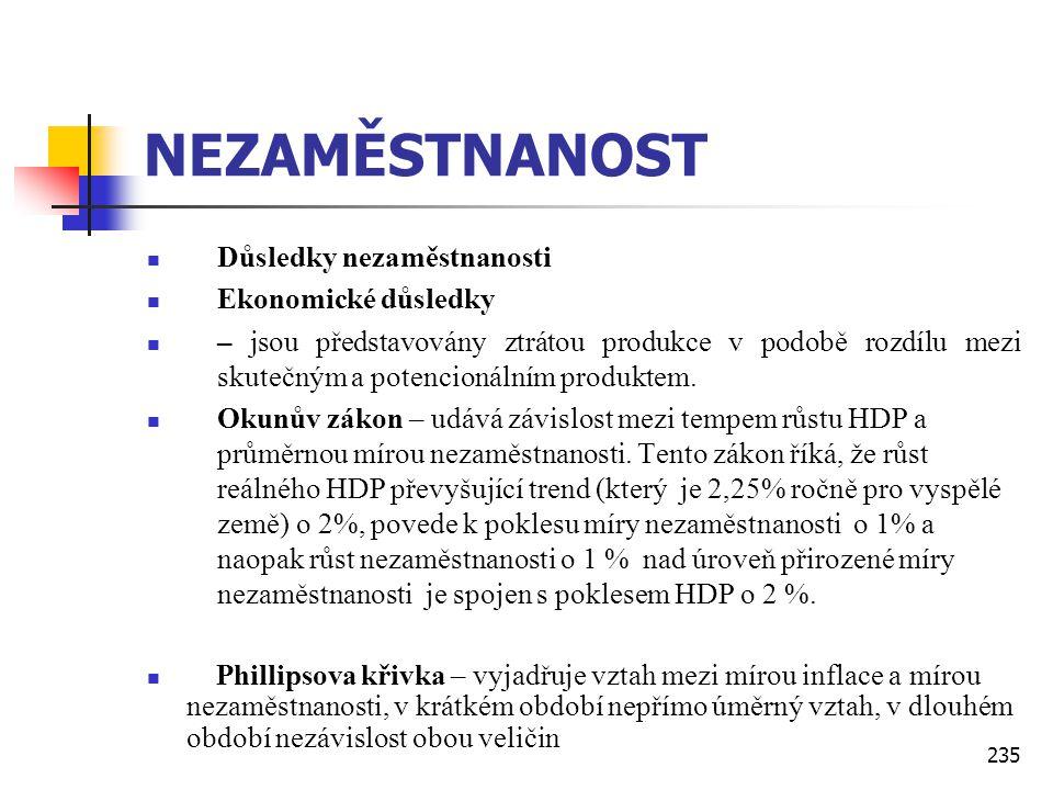 235 NEZAMĚSTNANOST  Důsledky nezaměstnanosti  Ekonomické důsledky  – jsou představovány ztrátou produkce v podobě rozdílu mezi skutečným a potencio