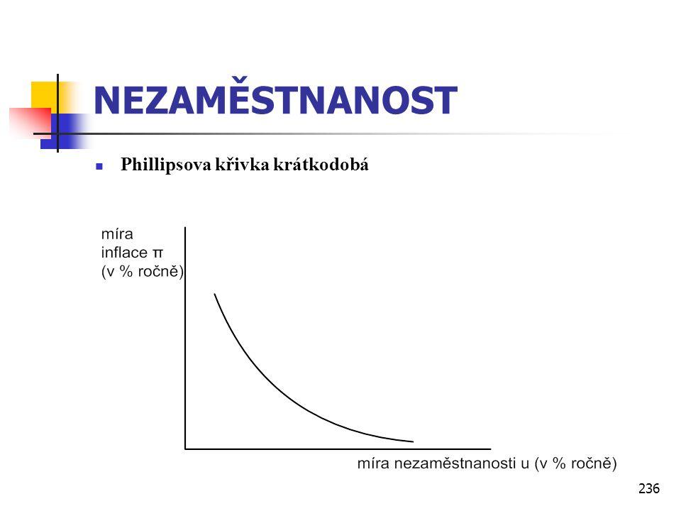 236 NEZAMĚSTNANOST  Phillipsova křivka krátkodobá