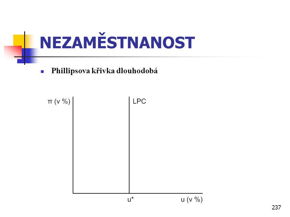 237 NEZAMĚSTNANOST  Phillipsova křivka dlouhodobá
