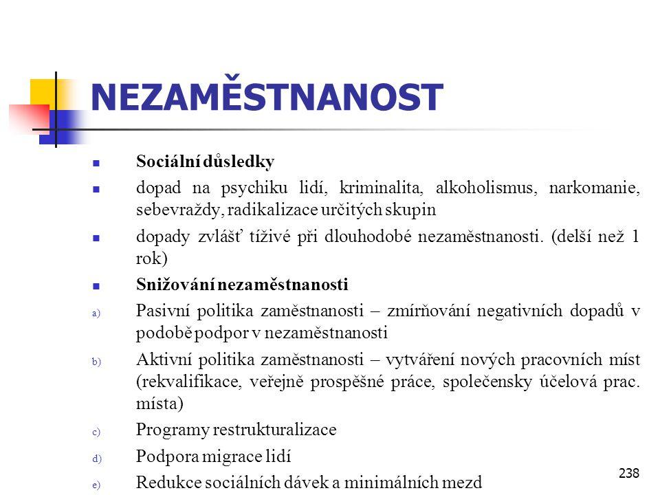 238 NEZAMĚSTNANOST  Sociální důsledky  dopad na psychiku lidí, kriminalita, alkoholismus, narkomanie, sebevraždy, radikalizace určitých skupin  dop