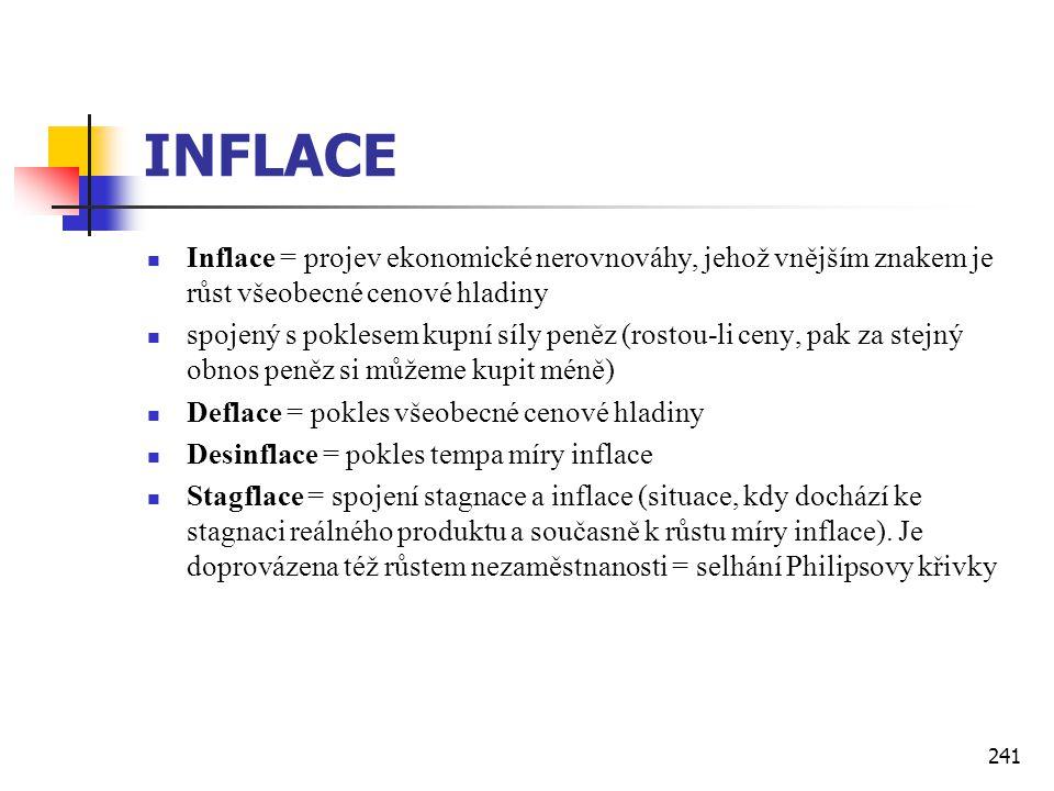 241 INFLACE  Inflace = projev ekonomické nerovnováhy, jehož vnějším znakem je růst všeobecné cenové hladiny  spojený s poklesem kupní síly peněz (ro