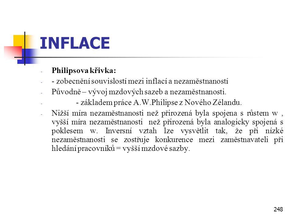 248 INFLACE - Philipsova křivka: - - zobecnění souvislostí mezi inflací a nezaměstnaností - Původně – vývoj mzdových sazeb a nezaměstnanosti. - - zákl