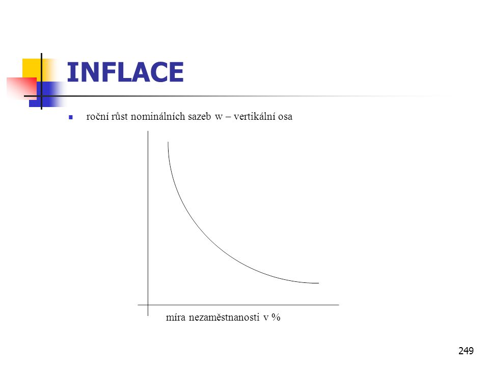 249 INFLACE  roční růst nominálních sazeb w – vertikální osa míra nezaměstnanosti v %