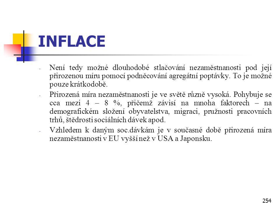 254 INFLACE - Není tedy možné dlouhodobé stlačování nezaměstnanosti pod její přirozenou míru pomocí podněcování agregátní poptávky. To je možné pouze