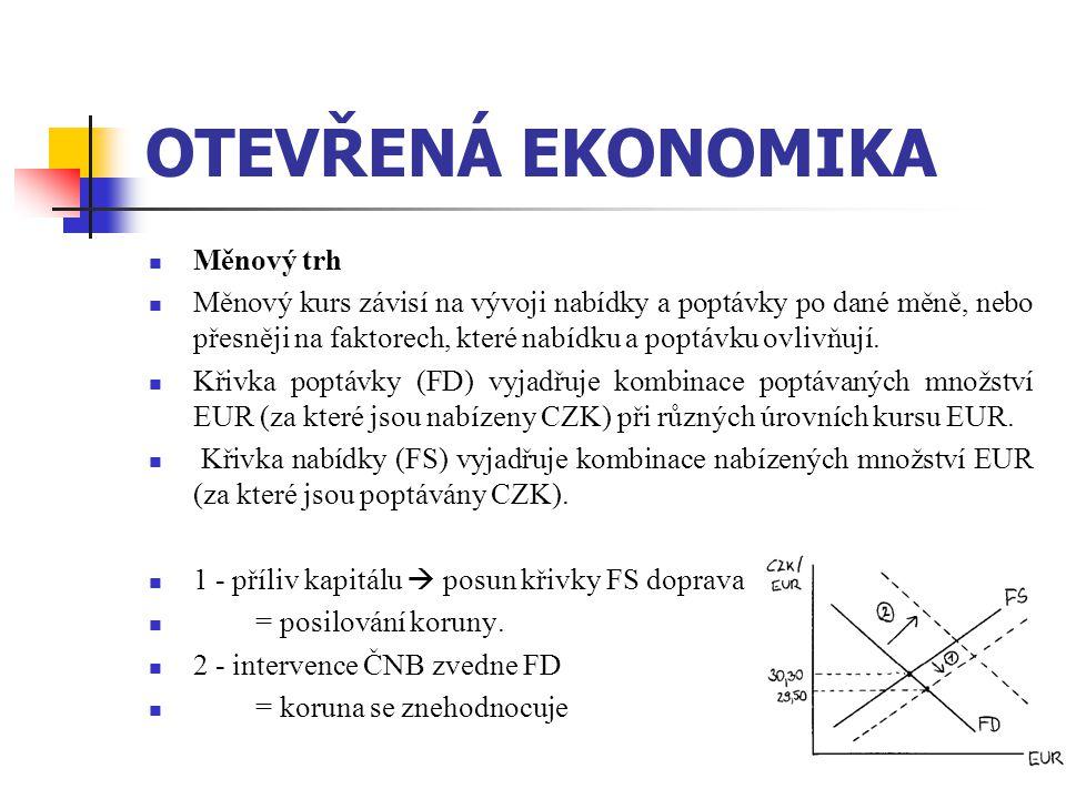 268 OTEVŘENÁ EKONOMIKA  Měnový trh  Měnový kurs závisí na vývoji nabídky a poptávky po dané měně, nebo přesněji na faktorech, které nabídku a poptáv