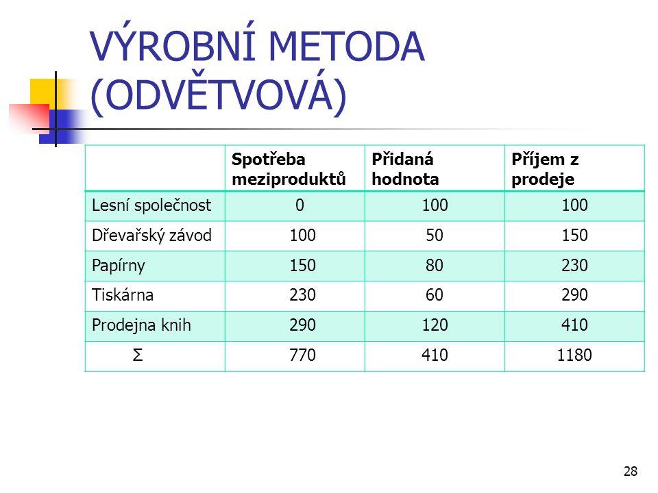 28 VÝROBNÍ METODA (ODVĚTVOVÁ) Spotřeba meziproduktů Přidaná hodnota Příjem z prodeje Lesní společnost 0100 Dřevařský závod 10050150 Papírny 15080230 T