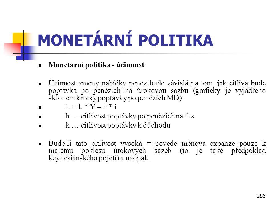286 MONETÁRNÍ POLITIKA  Monetární politika - účinnost  Účinnost změny nabídky peněz bude závislá na tom, jak citlivá bude poptávka po penězích na úr