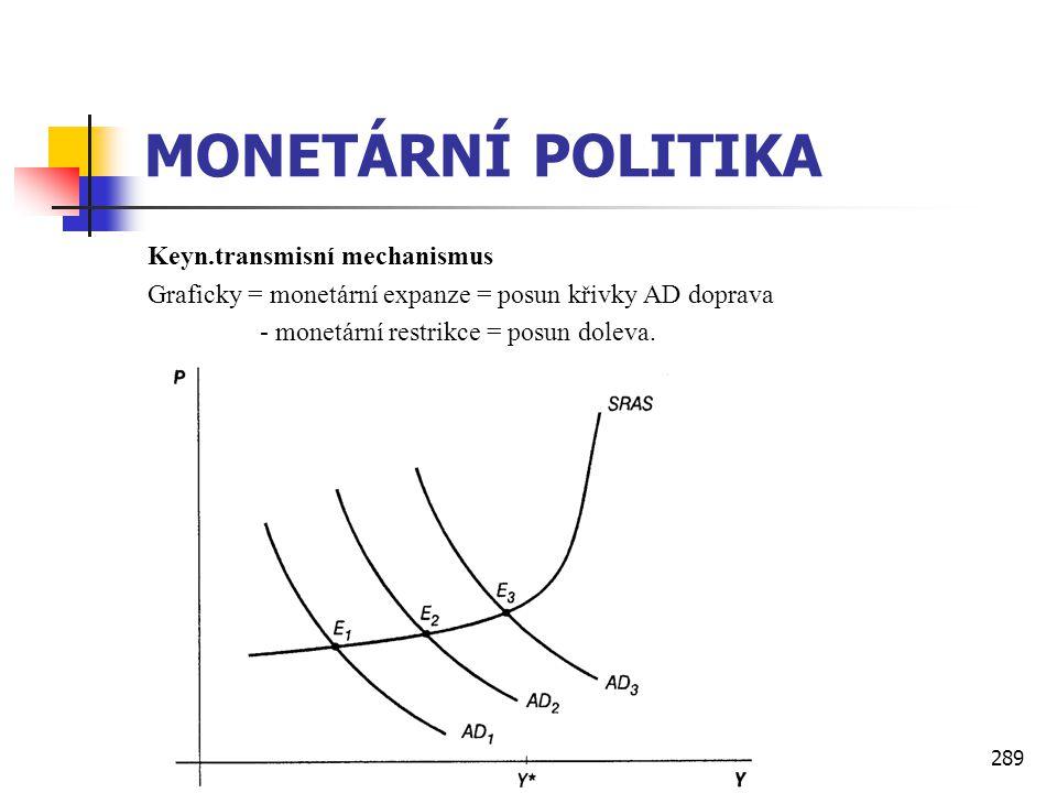 289 MONETÁRNÍ POLITIKA Keyn.transmisní mechanismus Graficky = monetární expanze = posun křivky AD doprava - monetární restrikce = posun doleva.