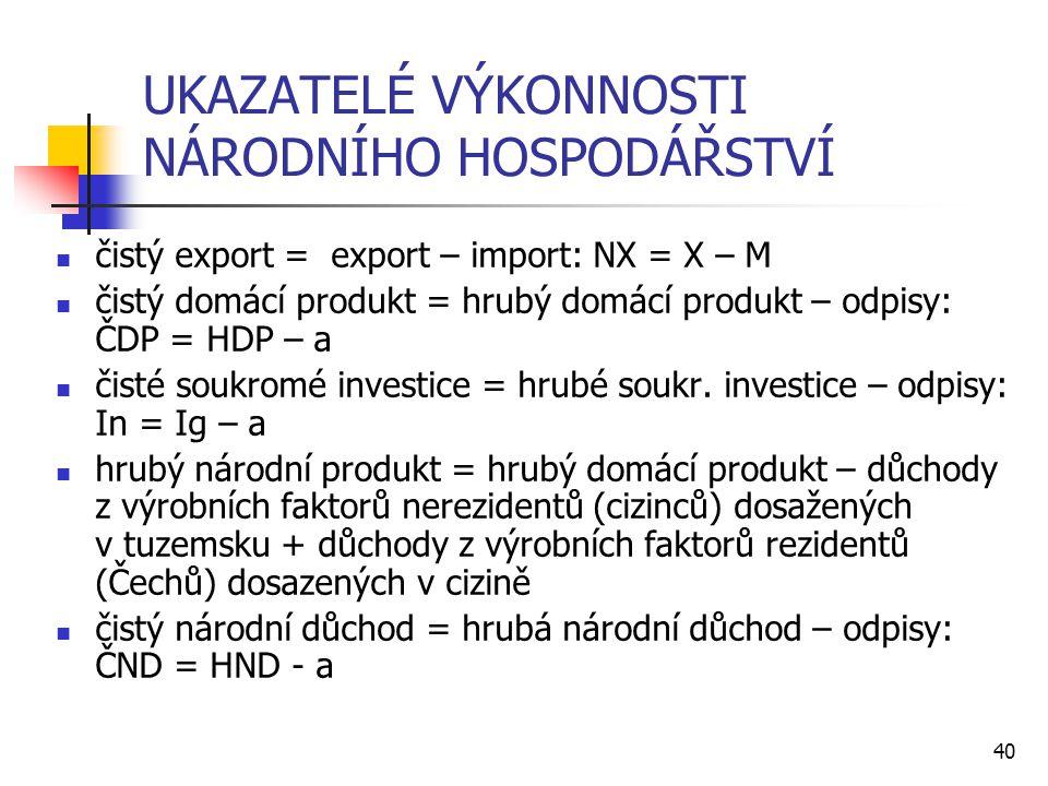 40 UKAZATELÉ VÝKONNOSTI NÁRODNÍHO HOSPODÁŘSTVÍ  čistý export = export – import: NX = X – M  čistý domácí produkt = hrubý domácí produkt – odpisy: ČD