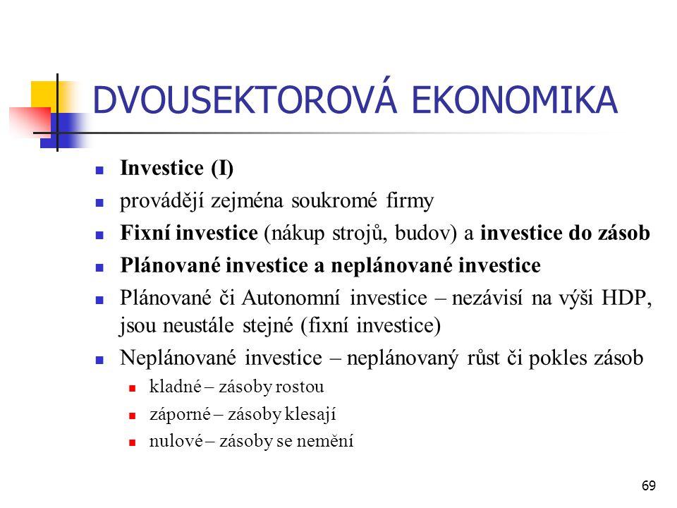 69 DVOUSEKTOROVÁ EKONOMIKA  Investice (I)  provádějí zejména soukromé firmy  Fixní investice (nákup strojů, budov) a investice do zásob  Plánované
