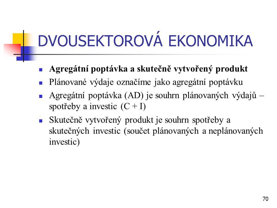70 DVOUSEKTOROVÁ EKONOMIKA  Agregátní poptávka a skutečně vytvořený produkt  Plánované výdaje označíme jako agregátní poptávku  Agregátní poptávka