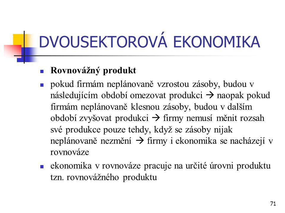 71 DVOUSEKTOROVÁ EKONOMIKA  Rovnovážný produkt  pokud firmám neplánovaně vzrostou zásoby, budou v následujícím období omezovat produkci  naopak pok