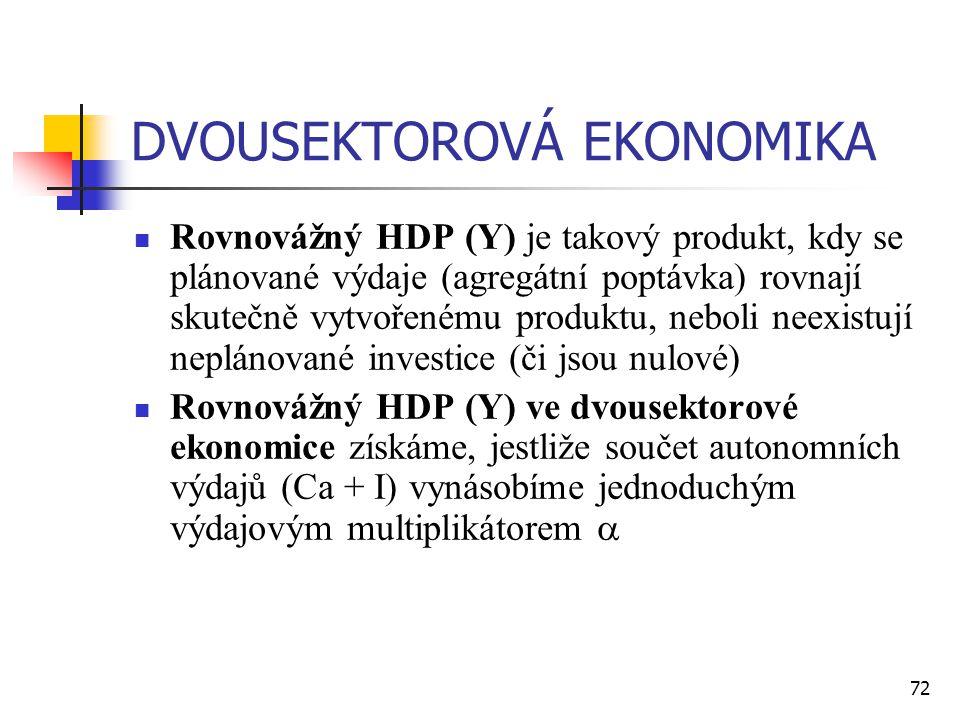 72 DVOUSEKTOROVÁ EKONOMIKA  Rovnovážný HDP (Y) je takový produkt, kdy se plánované výdaje (agregátní poptávka) rovnají skutečně vytvořenému produktu,