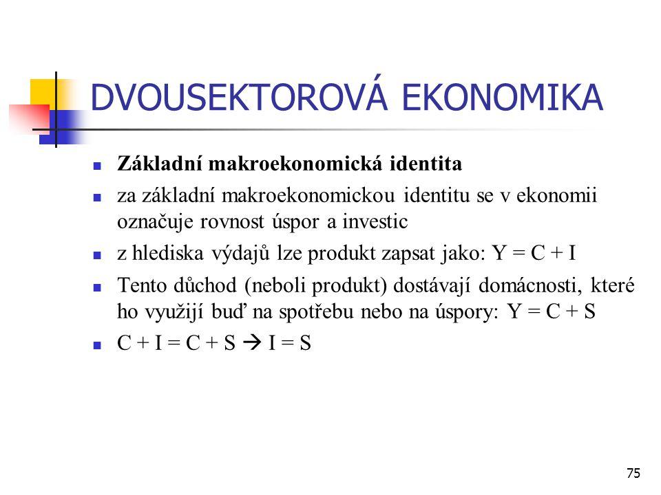 75 DVOUSEKTOROVÁ EKONOMIKA  Základní makroekonomická identita  za základní makroekonomickou identitu se v ekonomii označuje rovnost úspor a investic