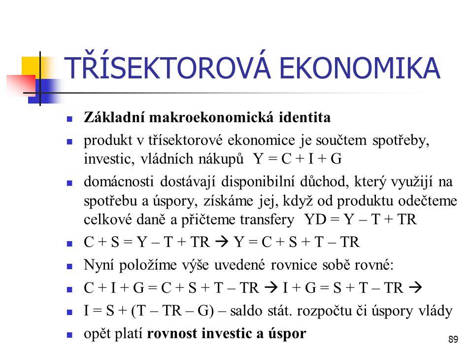 89 TŘÍSEKTOROVÁ EKONOMIKA  Základní makroekonomická identita  produkt v třísektorové ekonomice je součtem spotřeby, investic, vládních nákupů Y = C