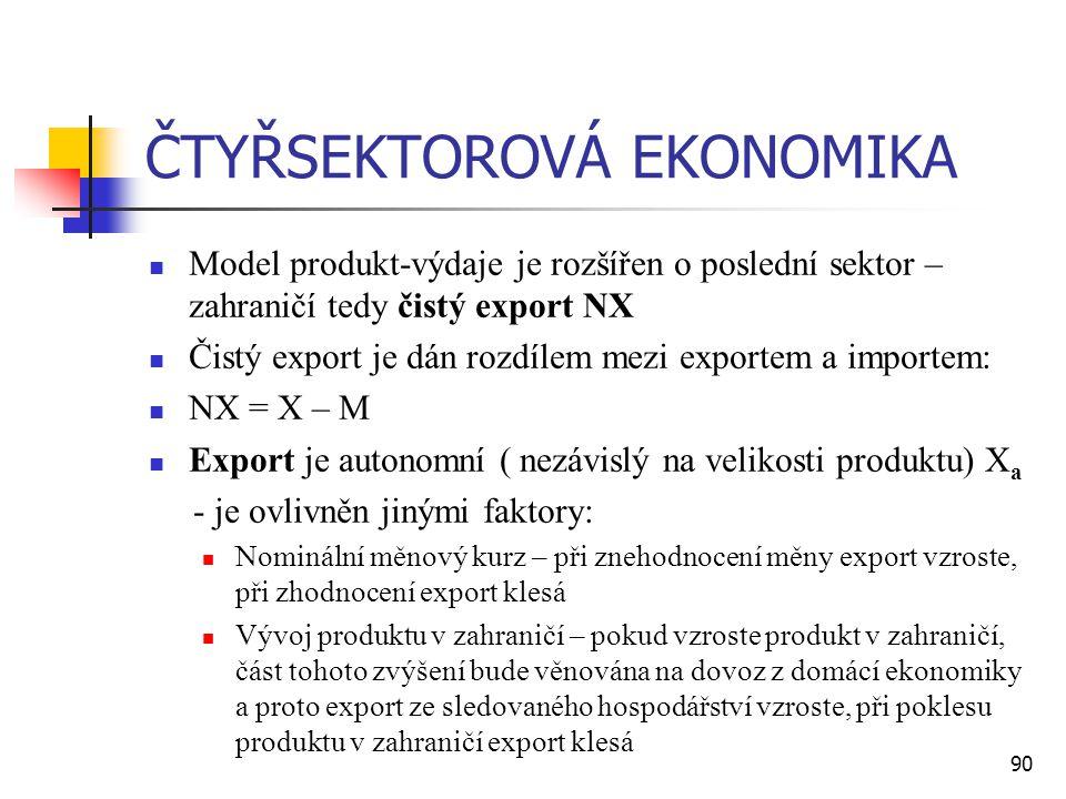 90 ČTYŘSEKTOROVÁ EKONOMIKA  Model produkt-výdaje je rozšířen o poslední sektor – zahraničí tedy čistý export NX  Čistý export je dán rozdílem mezi e