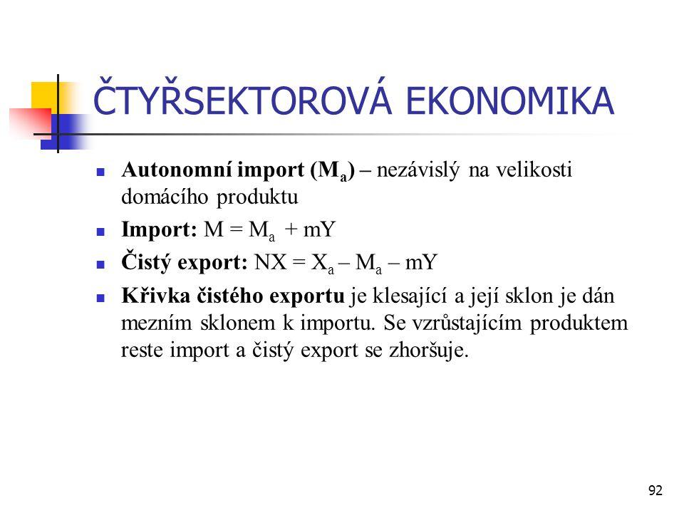 92 ČTYŘSEKTOROVÁ EKONOMIKA  Autonomní import (M a ) – nezávislý na velikosti domácího produktu  Import: M = M a + mY  Čistý export: NX = X a – M a