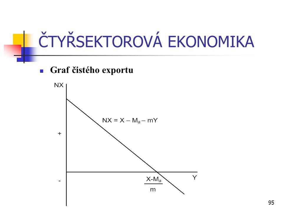 95 ČTYŘSEKTOROVÁ EKONOMIKA  Graf čistého exportu