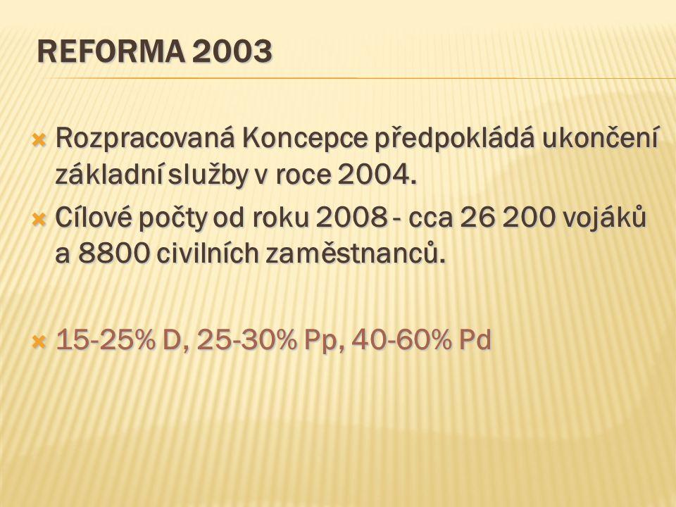 REFORMA 2003  Rozpracovaná Koncepce předpokládá ukončení základní služby v roce 2004.