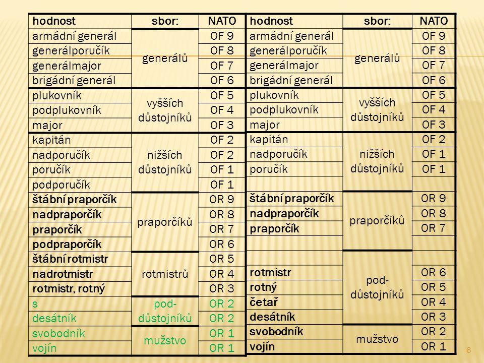 6 hodnost sbor: NATO armádní generál generálů OF 9 generálporučíkOF 8 generálmajorOF 7 brigádní generálOF 6 plukovník vyšších důstojníků OF 5 podplukovníkOF 4 majorOF 3 kapitán nižších důstojníků OF 2 nadporučíkOF 2 poručíkOF 1 podporučíkOF 1 štábní praporčík praporčíků OR 9 nadpraporčíkOR 8 praporčík OR 7 podpraporčíkOR 6 štábní rotmistr rotmistrů OR 5 nadrotmistrOR 4 rotmistr, rotnýOR 3 s pod- důstojníků OR 2 desátníkOR 2 svobodník mužstvo OR 1 vojínOR 1 hodnost sbor: NATO armádní generál generálů OF 9 generálporučíkOF 8 generálmajorOF 7 brigádní generálOF 6 plukovník vyšších důstojníků OF 5 podplukovníkOF 4 majorOF 3 kapitán nižších důstojníků OF 2 nadporučíkOF 1 poručíkOF 1 štábní praporčík praporčíků OR 9 nadpraporčíkOR 8 praporčík OR 7 pod- důstojníků rotmistrOR 6 rotnýOR 5 četařOR 4 desátníkOR 3 svobodník mužstvo OR 2 vojínOR 1
