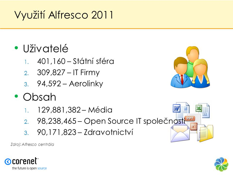 Využití Alfresco 2011 • Uživatelé 1. 401,160 – Státní sféra 2. 309,827 – IT Firmy 3. 94,592 – Aerolinky • Obsah 1. 129,881,382 – Média 2. 98,238,465 –