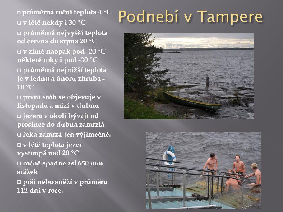 Podnebí v Tampere  p průměrná roční teplota 4 °C  v létě někdy i 30 °C  průměrná nejvyšší teplota od června do srpna 20 °C  v zimě naopak pod -20 °C některé roky i pod -30 °C  průměrná nejnižší teplota je v lednu a únoru zhruba - 10 °C rvní sníh se objevuje v listopadu a mizí v dubnu  jezera v okolí bývají od prosince do dubna zamrzlá  řeka zamrzá jen výjimečně.