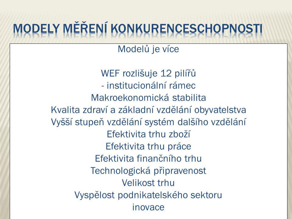 Modelů je více WEF rozlišuje 12 pilířů - institucionální rámec Makroekonomická stabilita Kvalita zdraví a základní vzdělání obyvatelstva Vyšší stupeň