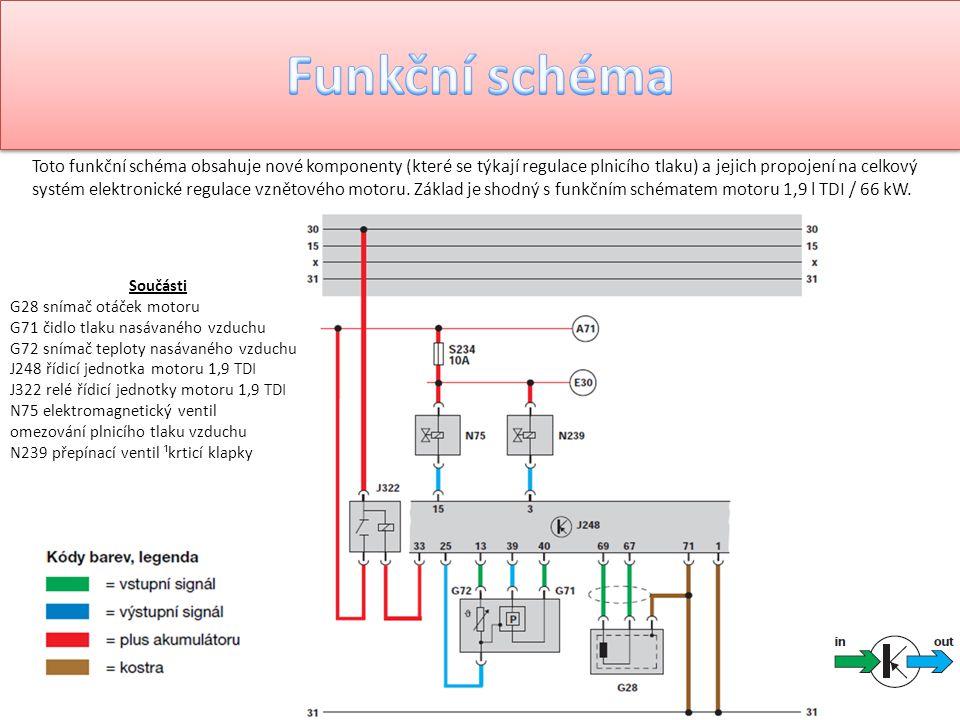 Toto funkční schéma obsahuje nové komponenty (které se týkají regulace plnicího tlaku) a jejich propojení na celkový systém elektronické regulace vzně