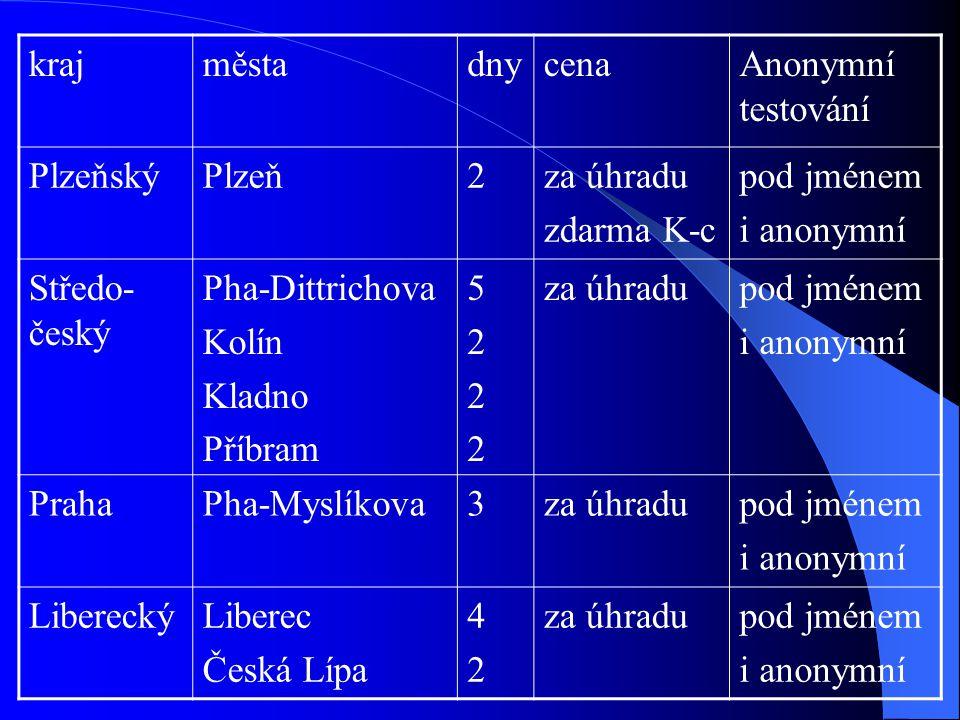 krajměstadnycenaAnonymní testování PlzeňskýPlzeň2za úhradu zdarma K-c pod jménem i anonymní Středo- český Pha-Dittrichova Kolín Kladno Příbram 5222522