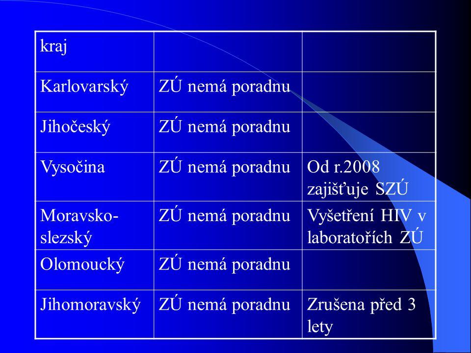 kraj KarlovarskýZÚ nemá poradnu JihočeskýZÚ nemá poradnu VysočinaZÚ nemá poradnuOd r.2008 zajišťuje SZÚ Moravsko- slezský ZÚ nemá poradnuVyšetření HIV