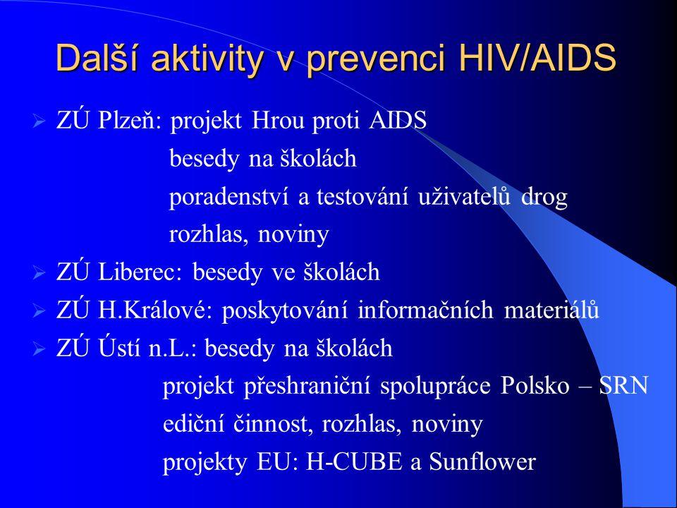 Další aktivity v prevenci HIV/AIDS  ZÚ Plzeň: projekt Hrou proti AIDS besedy na školách poradenství a testování uživatelů drog rozhlas, noviny  ZÚ L