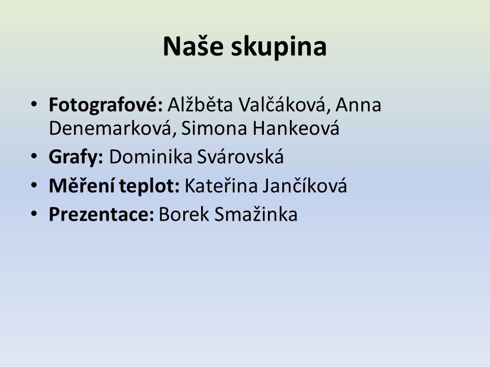 Naše skupina • Fotografové: Alžběta Valčáková, Anna Denemarková, Simona Hankeová • Grafy: Dominika Svárovská • Měření teplot: Kateřina Jančíková • Pre